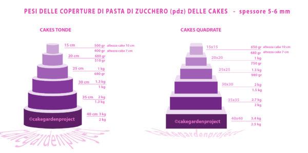 misure torte in pdz